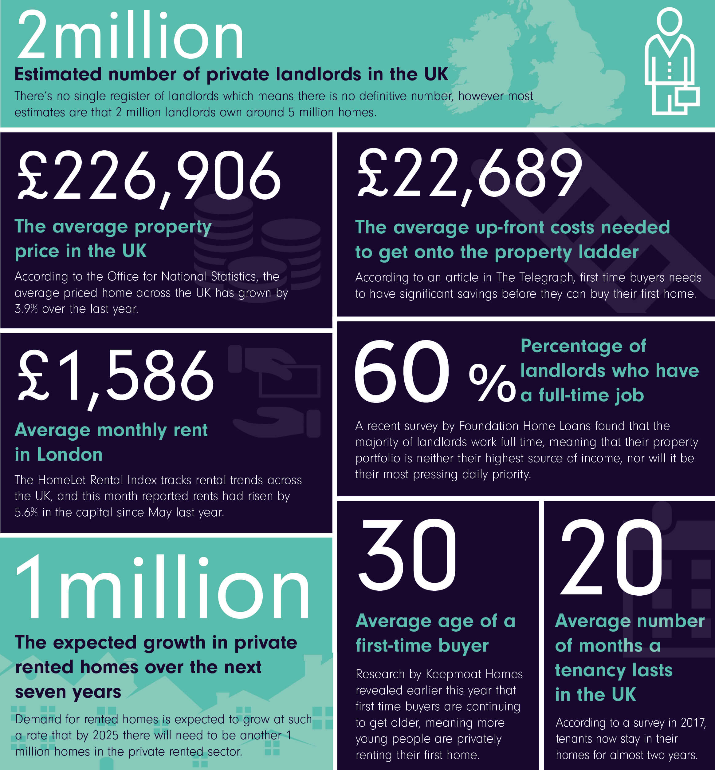 A look at the important numbers that affect the private rented